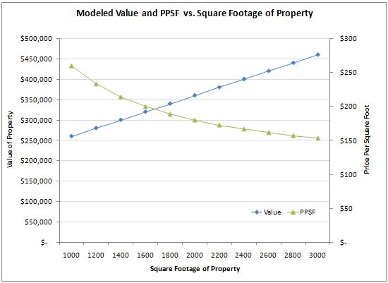 ppsf vs sqft, price per square foot vs square footage