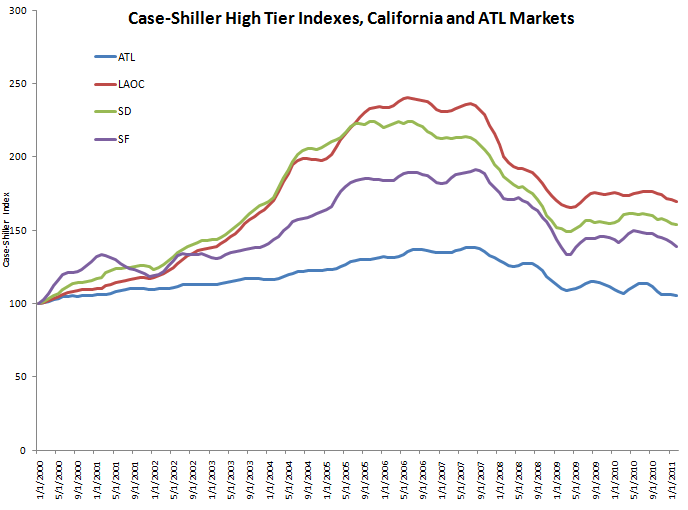Case-Shiller High Tier Indexes, California and Atlanta Markets