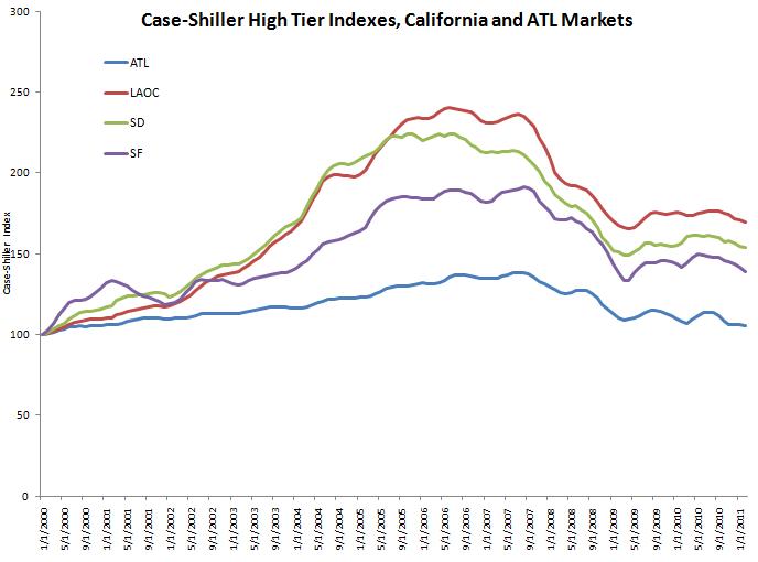 Case-Shiller High Tier Indexes, California and Atlanta Markets