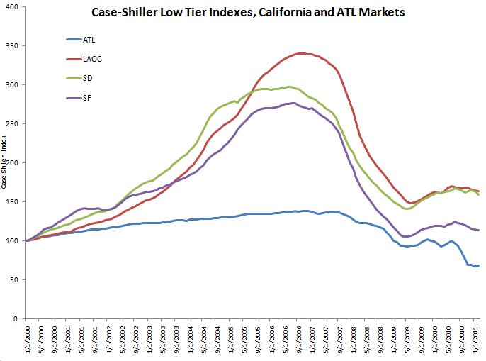 Case-Shiller Low Tier Indexes, California and Atlanta Markets
