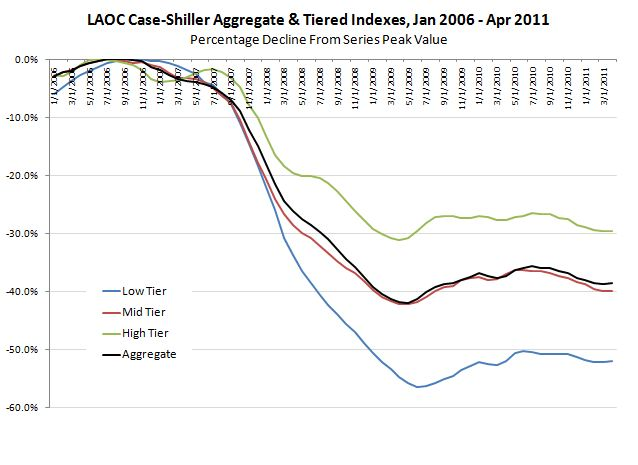 April 2011 LAOC Case-Shiller Tiered Indexes, Decline from peak pricing