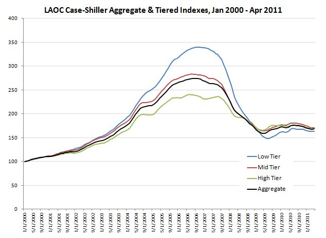 April 2011 LAOC Case-Shiller Tiered Index Trend