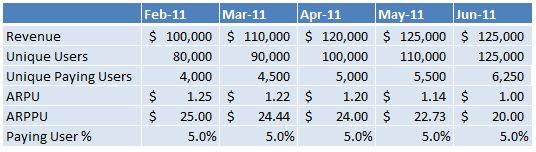 Revenue, ARPU, ARPPU, Percent Paying
