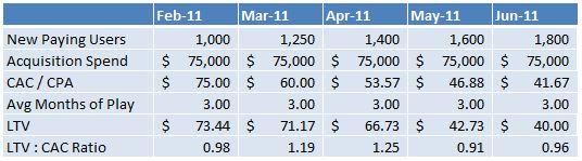 MMORPG profitability using ARPPU and LTV