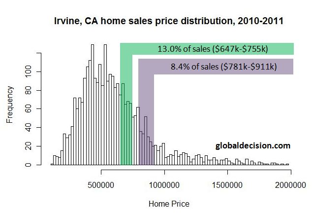Impact of lower conforming loan limits in Irvine, CA