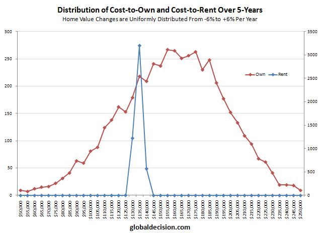 Simulation results for home ownership costs versus renter costs
