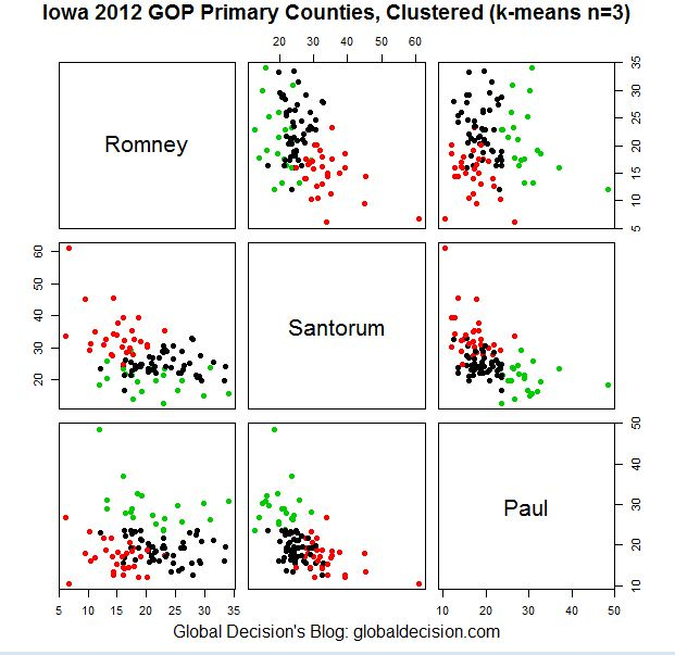 Cluster Analysis of 2012 Iowa GOP Primary Results